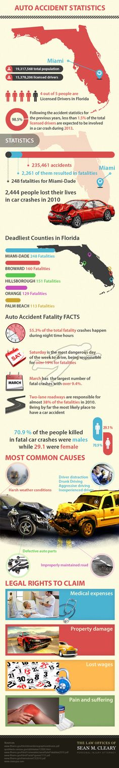 What do you know about Florida Auto Accidents? Visit our website for more info: https://www.seanclearypa.com/ #caraccidentlawyer