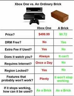 Xbox One vs a Brick BTW...for the best game cheats, tips,DL, check out: http://cheating-games.imobileappsys.com/