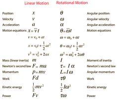 Moment of Inertia Physics 101, Learn Physics, Physics Concepts, Basic Physics, Physics Formulas, Physics Notes, Chemistry Notes, Chemistry Lessons, Physics And Mathematics