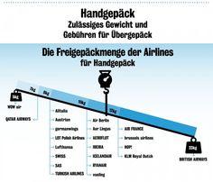 """Handgepäck-Check: Wie man """"leicht"""" verreist und Kosten spart (c) checkfelix.com"""