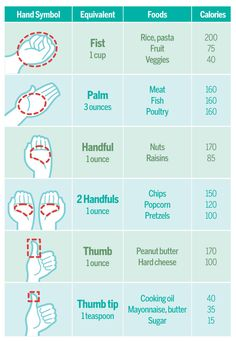 Portion Control Chart very helpful