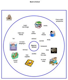 Back to school circle map