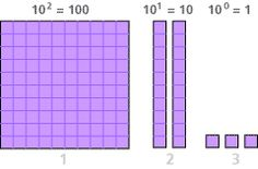 Go deeper with place value - CCSSM