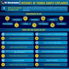 Blockchain and IoT is really a game changer for the digital world right now. Learn more about IoT blockchain projects, use cases, companies and many more. Crypto Coin, Use Case, Blockchain Technology, Computer Programming, Big Data, Cryptocurrency, Investing, Game Changer, Learning