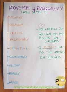 Adverbs of frequency anchor chart - check blog post for a freebie!