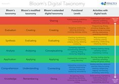 Taxonomia de Bloom New Poster para Professores ~ Tecnologia Educacional e Mobile Learning Instructional Technology, Instructional Design, Educational Technology, Technology Tools, Digital Technology, Instructional Strategies, Technology Integration, Instructional Coaching, 21st Century Learning