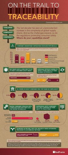 Infographic: Traceability Issues in the Supply Chain