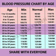228 Best Blood Pressure By Age Images In 2019 Health Natural