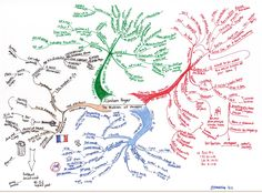 An accidental blog - mindmap of Kuyper's Problem of Poverty