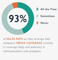 Earned Media: 3 PR Studies Quantifying the Impact of Media Relations on Sales [UML] Community Activities, Web Analytics, Sales Tips, Word Of Mouth, Competitor Analysis, Business School, Decision Making, Stage, Presentation