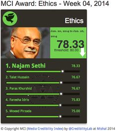 Najam Sethi Most Ethical Anchor scores 78.3% from 20-26 Jan on Media Credibility Index @aapaskibaat http://mediacredibilityindex.com/award/ethics/w/2014/04 @najamsethi  pic.twitter.com/hUqno3K1wc