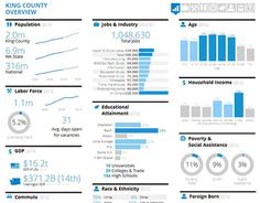 Dashboard, Infographics, Data Viz