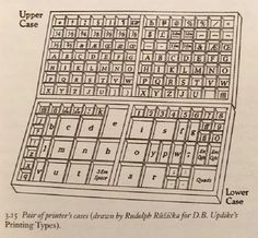 """TIL: """"Uppercase"""" and """"lowercase"""" come from letterpress drawers, the wooden trays that printers used to hold their letters."""
