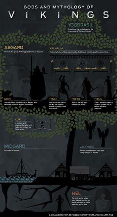 Viking Mythology Credit: History Channel