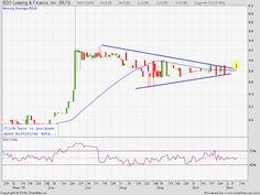 PSE Chart Talk: BDO Leasing and Finance Inc #BLFI
