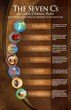 Based on the Creation Museum storyline, the Seven C's of History, this colorful poster presents seven pivotal events from the beginning to the end of time—Creation, Corruption, Catastrophe, Confusion, Christ, Cross, Consummation.
