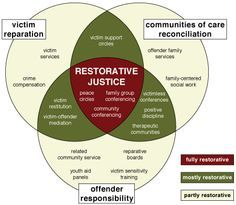 Is Restorative Practices? Restorative practices, evolved from restorative justice, has the potential to positively influence human behavior.Restorative practices, evolved from restorative justice, has the potential to positively influence human behavior. Social Emotional Learning, Social Skills, Behavior Management, Classroom Management, Restorative Practices School, School Leadership, Educational Leadership, Educational Technology, Restorative Circles