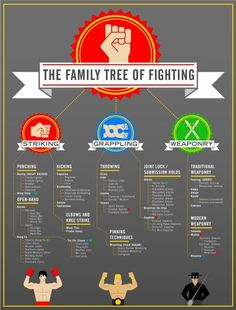 Family Tree of fighting