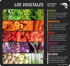 Los vegetales tienen propiedades de acuerdo a sus colores, te compartimos esta interesante tabla. #salud
