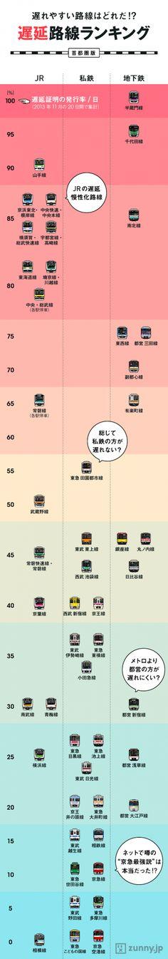 「電車遅延率」ワーストランキングが公開!半蔵門線は衝撃の「100%」 | gori.me(ゴリミー)