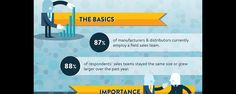 Infographic: The In-Person Sales Channel In Manufacturing & Distribution