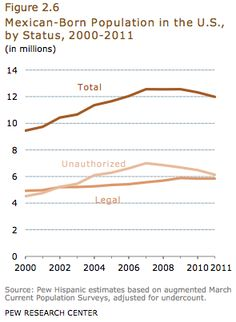 Changing Mexico-U.S. Immigration Patterns (click thru for analysis)