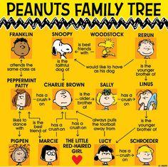 The Peanuts Family Tree.