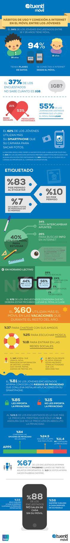 ¿Cómo y cuánto usan los jóvenes españoles el móvil?