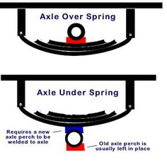 Flipping RV trailer axles means mounting the axle or axles under the springs as opposed to over the springs. This raises the trailer about 7 inches. Homemade Trailer, Trailer Diy, Off Road Trailer, Trailer Plans, Trailer Build, Off Road Camper, Boat Trailer, Teardrop Trailer, Utility Trailer Camper