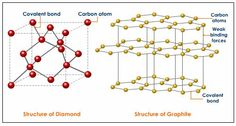 diagrams representing the positions of the atoms in diamond and graphite Gold Jewelry Simple, Jewelry For Her, Women Jewelry, Pressure Makes Diamonds, Platinum Earrings, Jewelry Branding, Statement Jewelry, Graphite, Atoms