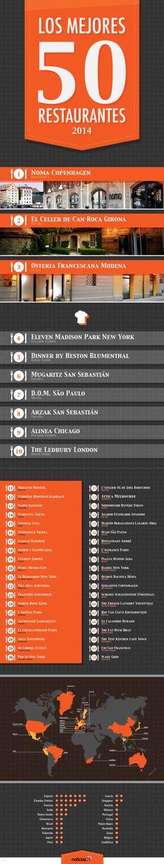 Los 50 mejores restaurantes del Mundo 2014 #infografia #infographic #tourism