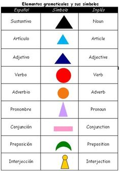 Gramatica Montessori: Simbolos Gramaticales