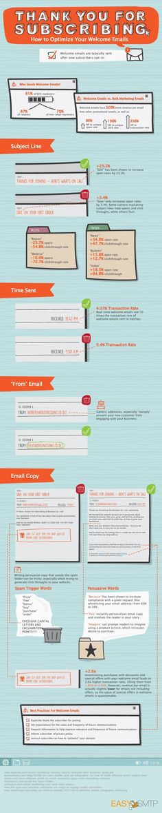 Email Marketing - Thank You for Subscribing: How to Optimize Your Welcome Emails [Infographic] : MarketingProfs Article