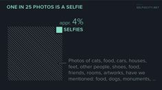 Selfies, Food For Thought, Other People, Infographic, Chart, Thoughts, Artwork, Aesthetics, Instagram