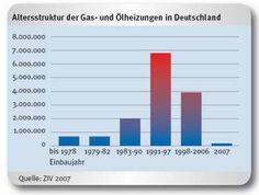 interessante verteilung  http://www.sbz-monteur.de/category/heizung/page/25/