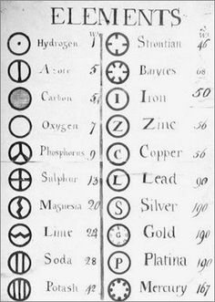 alchemy symbols | Alchemical symbols of different elements