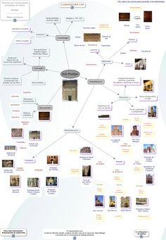 Esquema estilo Mudéjar Art History Lessons, Data Visualization, Timeline, Activities For Kids, Photo Wall, Culture, Teaching, Architecture, Art Journals