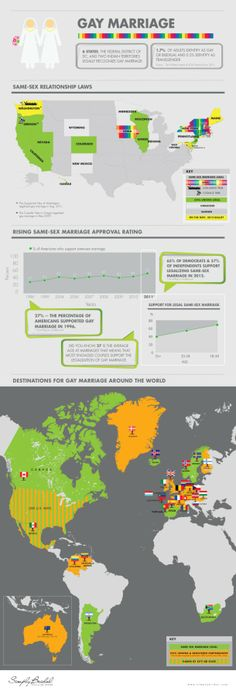 Gay Marriage [INFOGRAPHIC] #gay#marriage