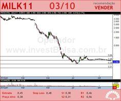 LAEP - MILK11 - 03/10/2012 #MILK11 #analises #bovespa