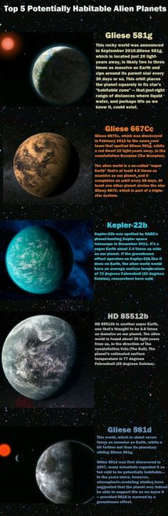 Top 5 Potentially Habitable Alien Planets