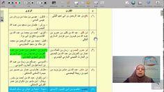 زينب حلمي - 00 - 03 القراء العشرة و رواتهم