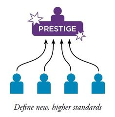 Those with the primary trigger of PRESTIGE instinctively seek consistent improvement, higher goals, and tangible evidence of their success. They work to earn the respect of their customers, co-workers, and leadership.