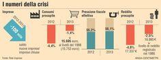situazione economia italiana 2012 - 2013. NUmero imprese, pressione fiscale, reddito pro capite