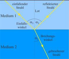 Lichtbrechung | LEIFI Physik