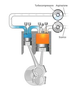 The same model hooked up to a turbocharger. A highly efficient engine,it is estimated that if every major city in the U.S. were to use these motors in the city buses the diesel fuel consumption could be drastically reduced. Imagine if locomotives and private auto's could use these motors. They run cooler and use far less fuel, and the emissions are cleaner.