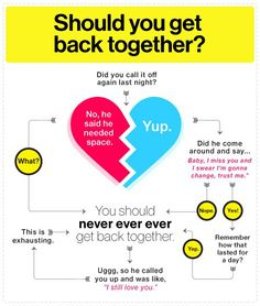 Best get back together songs