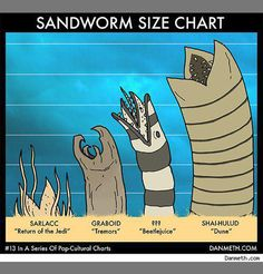 Finally, an answer to the question that's plagued sci-fi geeks for decades: How do the sandworms from 'Tremors' stack up against the ones from 'Dune'? What about the nasty, tentacled Sarlacc from 'Return of the Jedi' that nearly gobbled up Lando Calrissi Geek Out, Nerd Geek, Geeks, Science Fiction, Cultura Pop, Sci Fi Fantasy, Just In Case, Nerdy, Pop Culture