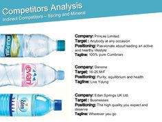 evian water competitors