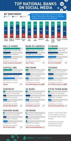 Top National Banks On Social Media