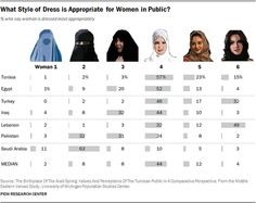 How people in 7 #Muslim-majority countries say women should dress http://pewrsr.ch/19THXUu